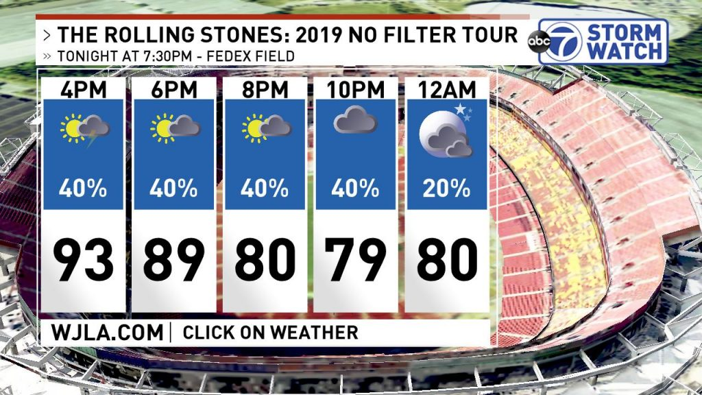 The Rolling Stones, July 3, 2019 - weather
